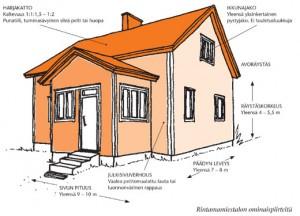 (kuva: rakentaja.fi)